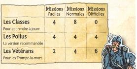 Avec cette extension, on choisit un type de partie au départ : Les Classes, les Poilus ou Les Vétérans. Puis on prépare une pioche avec le nombre de cartes indiqué ci-dessus. Comme chaque type de mission comporte 13 cartes, il y a comme du renouvellement... La partie peut alors démarrer, sachant que le chef de mission ne décide pas du nombre de cartes pris par chacun, mais pioche deux cartes dans la pile de missions et en choisit une.