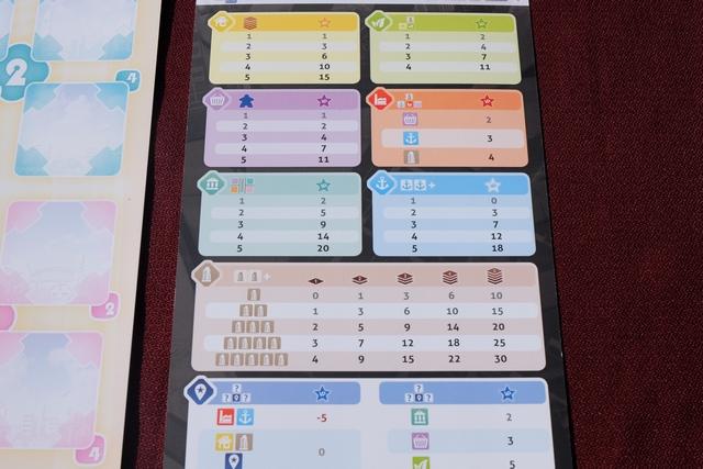Chaque joueur dispose également d'un document qui reprend toutes les manières de scorer en fin de partie. On devine qu'il y a moult possibilités, toutes liées au positionnement des tuiles les unes par rapport aux autres. Petit exemple : les magasins (violets) rapporteront de 1 à 11 PV en fonction du nombre de meeples bleus placés dessus (de 1 à 5). Autre exemple : les immeubles (gris) rapporteront en fonction du groupe adjacent formé au sol (n° de la ligne) et de la hauteur de chaque immeuble (comptés individuellement sur les colonnes). Moins simple, hein...