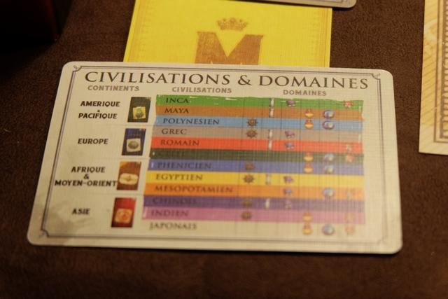 L'autre côté de cette carte est encore plus intéressant : y figure la répartition des domaines en fonction des civilisations. Par exemple, le domaine de navigation est réparti dans les civilisations polynésienne (bleu clair), grecque (gris), phénicienne (bleu foncé), égyptienne (jaune), chinoise (violet) et indienne (rose). Donc, en fonction de ses choix stratégiques, on aura tendance à aller davantage explorer tel ou tel continent. Limpide.
